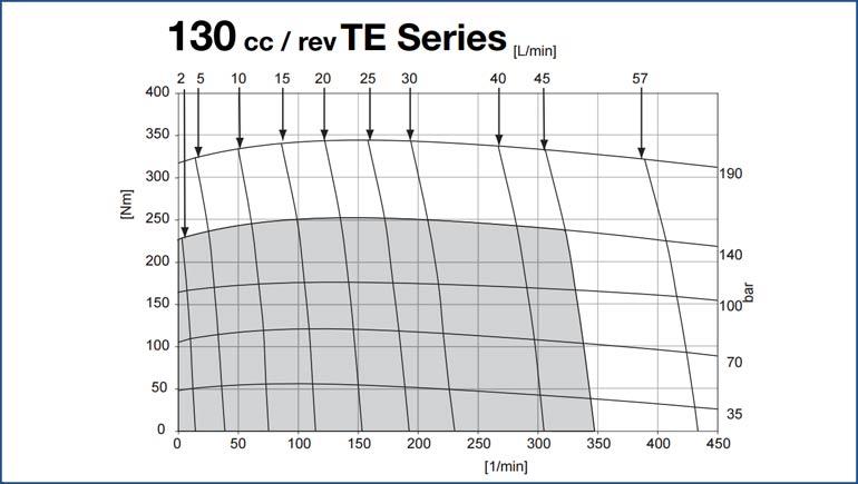 Diagramma Parker TE 130 cc
